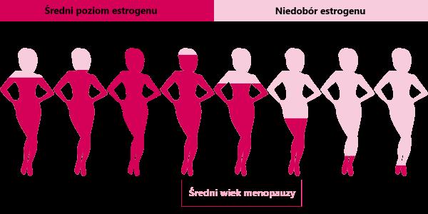 menopauza objawy i poziomy estrogenu